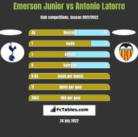 Emerson Junior vs Antonio Latorre h2h player stats