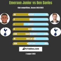 Emerson Junior vs Ben Davies h2h player stats