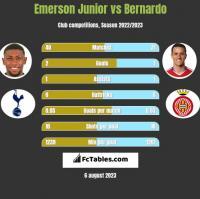 Emerson Junior vs Bernardo h2h player stats