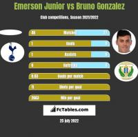 Emerson Junior vs Bruno Gonzalez h2h player stats