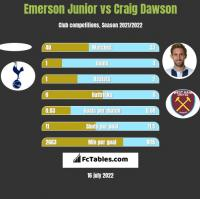 Emerson Junior vs Craig Dawson h2h player stats