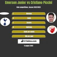 Emerson Junior vs Cristiano Piccini h2h player stats