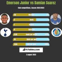 Emerson Junior vs Damian Suarez h2h player stats