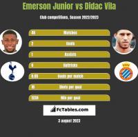 Emerson Junior vs Didac Vila h2h player stats