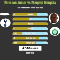 Emerson Junior vs Eliaquim Mangala h2h player stats