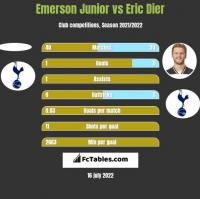 Emerson Junior vs Eric Dier h2h player stats