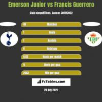 Emerson Junior vs Francis Guerrero h2h player stats