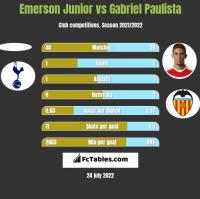 Emerson Junior vs Gabriel Paulista h2h player stats