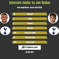 Emerson Junior vs Joe Rodon h2h player stats