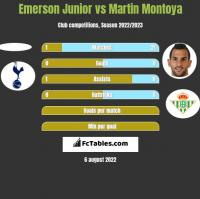 Emerson Junior vs Martin Montoya h2h player stats