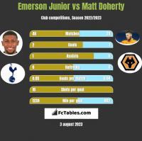 Emerson Junior vs Matt Doherty h2h player stats