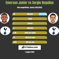 Emerson Junior vs Sergio Reguilon h2h player stats