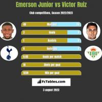 Emerson Junior vs Victor Ruiz h2h player stats