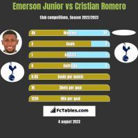 Emerson Junior vs Cristian Romero h2h player stats