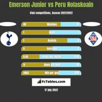 Emerson Junior vs Peru Nolaskoain h2h player stats