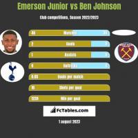 Emerson Junior vs Ben Johnson h2h player stats