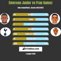 Emerson Junior vs Fran Gamez h2h player stats