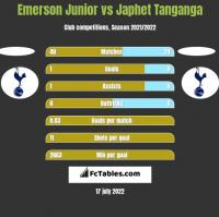 Emerson Junior vs Japhet Tanganga h2h player stats