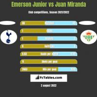 Emerson Junior vs Juan Miranda h2h player stats