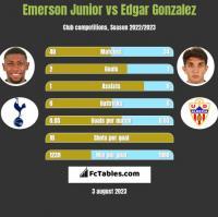 Emerson Junior vs Edgar Gonzalez h2h player stats
