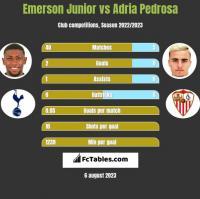 Emerson Junior vs Adria Pedrosa h2h player stats