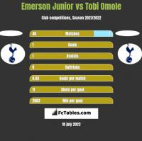 Emerson Junior vs Tobi Omole h2h player stats