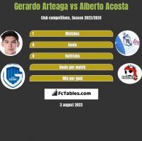 Gerardo Arteaga vs Alberto Acosta h2h player stats