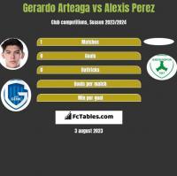 Gerardo Arteaga vs Alexis Perez h2h player stats