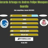 Gerardo Arteaga vs Andres Felipe Mosquera Guardia h2h player stats