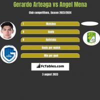 Gerardo Arteaga vs Angel Mena h2h player stats
