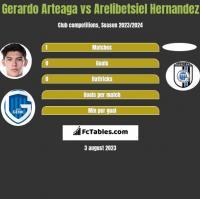 Gerardo Arteaga vs Arelibetsiel Hernandez h2h player stats
