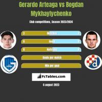 Gerardo Arteaga vs Bogdan Mykhaylychenko h2h player stats
