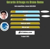Gerardo Arteaga vs Bruno Romo h2h player stats