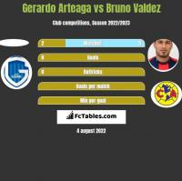 Gerardo Arteaga vs Bruno Valdez h2h player stats