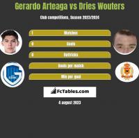 Gerardo Arteaga vs Dries Wouters h2h player stats