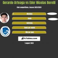 Gerardo Arteaga vs Eder Nicolas Borelli h2h player stats
