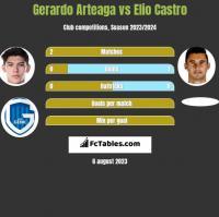 Gerardo Arteaga vs Elio Castro h2h player stats