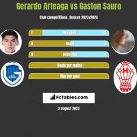 Gerardo Arteaga vs Gaston Sauro h2h player stats