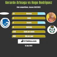 Gerardo Arteaga vs Hugo Rodriguez h2h player stats
