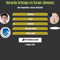 Gerardo Arteaga vs Israel Jimenez h2h player stats