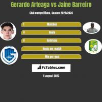 Gerardo Arteaga vs Jaine Barreiro h2h player stats