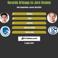 Gerardo Arteaga vs Jere Uronen h2h player stats