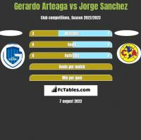 Gerardo Arteaga vs Jorge Sanchez h2h player stats