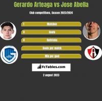 Gerardo Arteaga vs Jose Abella h2h player stats