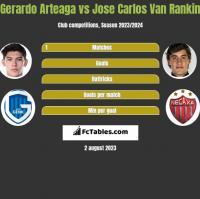 Gerardo Arteaga vs Jose Carlos Van Rankin h2h player stats