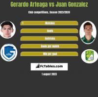 Gerardo Arteaga vs Juan Gonzalez h2h player stats