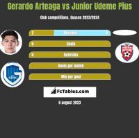 Gerardo Arteaga vs Junior Udeme Pius h2h player stats