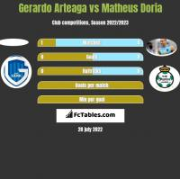 Gerardo Arteaga vs Matheus Doria h2h player stats