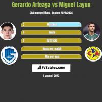 Gerardo Arteaga vs Miguel Layun h2h player stats
