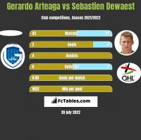Gerardo Arteaga vs Sebastien Dewaest h2h player stats